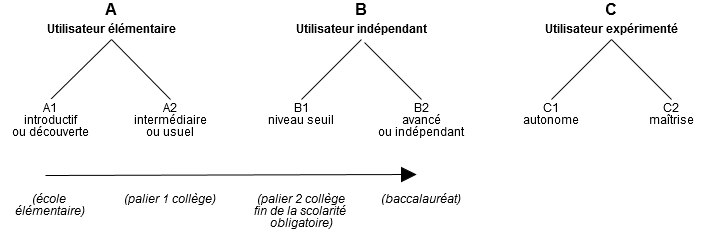 BAC (Baccalauréat French state exam) - TrackTest English