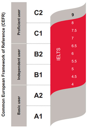 CEFR IELTS levels