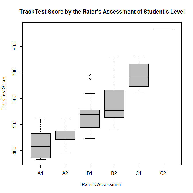 TTS vs rater assessment