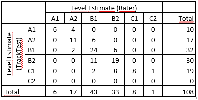 Level estimate Rater vs TrackTest